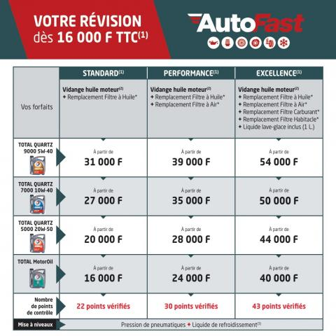 Autofast - Total Cameroun